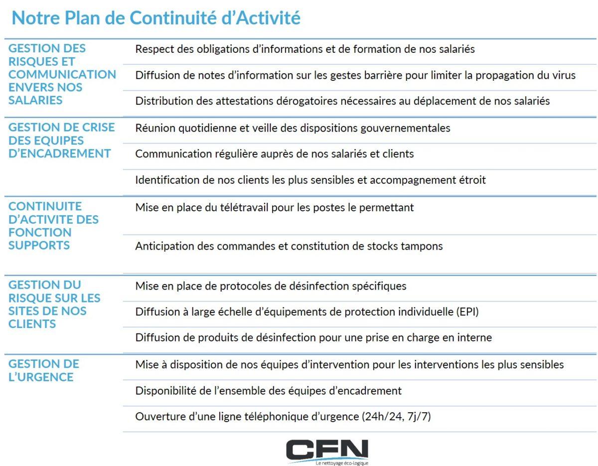 Plan de Continuité d'Activité - CFN